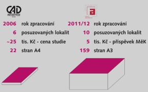 Porovnání výkonnosti při hledání a analýze míst pro městskou knihovnu v Přerově. Sloupeček vlevo je studie objednaná Magistrátem, vpravo pak studentské práce pod vedením několika zkušených architektů z FA VUT v Brně.